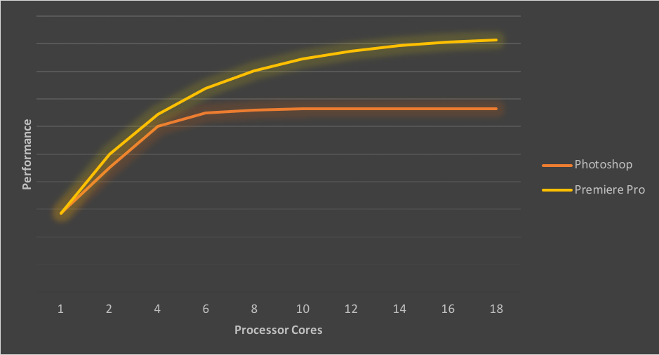 Adobe Photoshop and Premiere Pro Performance and processor cores