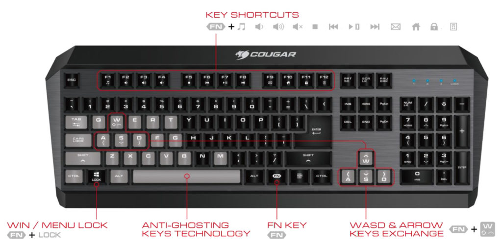 Diagram showing key features of the Cougar 300K Gaming Keyboard